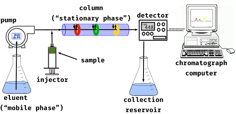 ion chromatography diagram